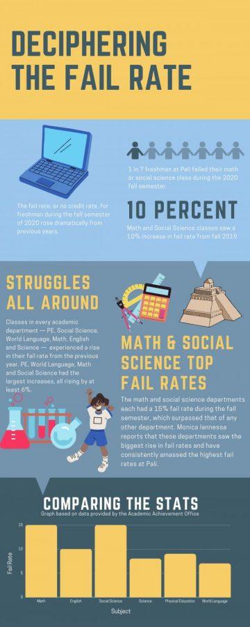 Resources Added to Help Struggling Freshmen